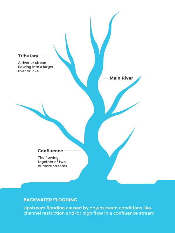 waterflowdiagram